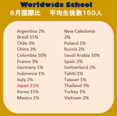 Worldwide School・6月国際比