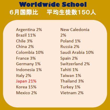 Worldwide School・6月国際比
